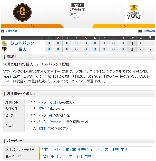 ソフトバンク3年連続日本一巨人4連敗スコア