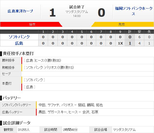広島_ソフトバンク_オープン戦_サヨナラ勝ち