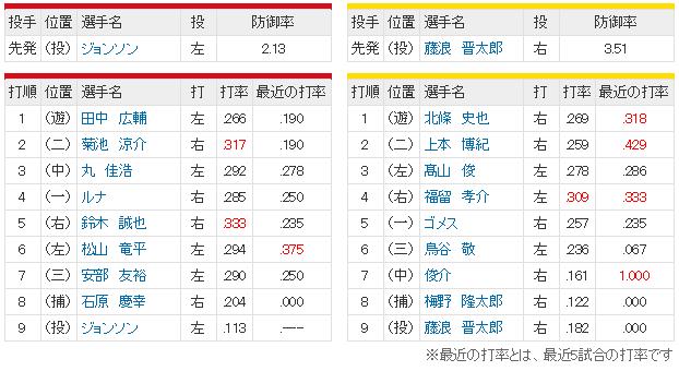 広島阪神25回戦_スタメン