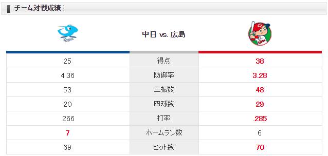 広島中日_九里亜蓮vs又吉克樹_対戦成績