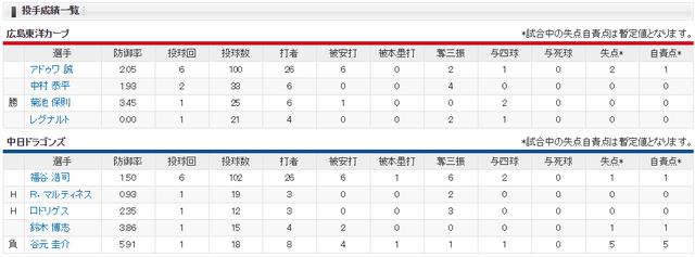 広島中日_3試合連続延長戦西川龍馬走者一掃3塁打_投手成績