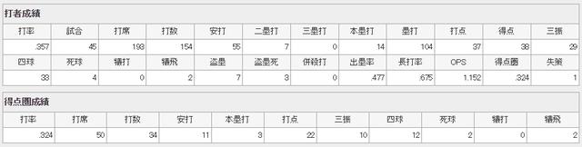 鈴木誠也打撃成績2019