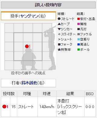 カープ鈴木誠也14号ホームラン配球