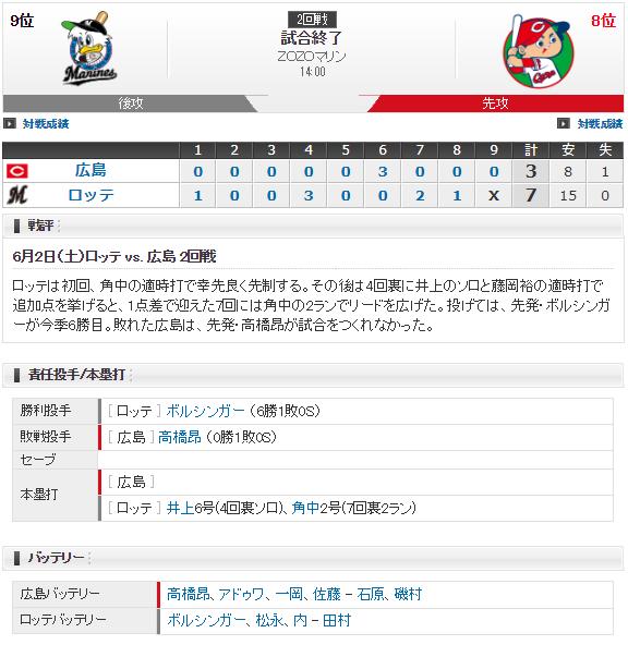 0602試合結果