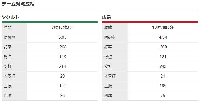 床田奥川_チーム対戦成績