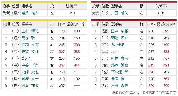 広島阪神15回戦スタメン