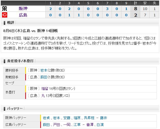 広島阪神14回戦_スコアボード
