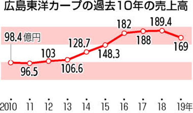 広島カープ売上高グラフ