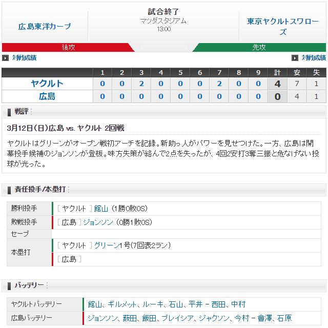 0312_広島ヤクルト_オープン戦_スコア