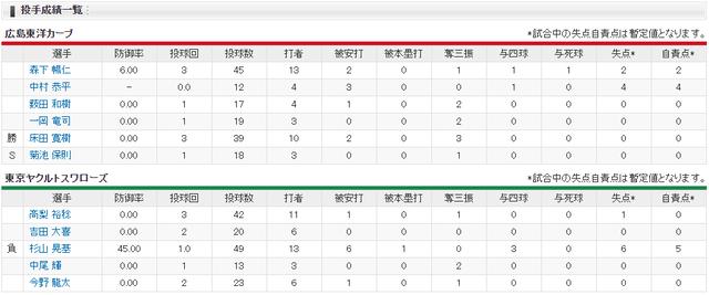 広島ヤクルト_オープン戦_堂林逆転打_投手成績