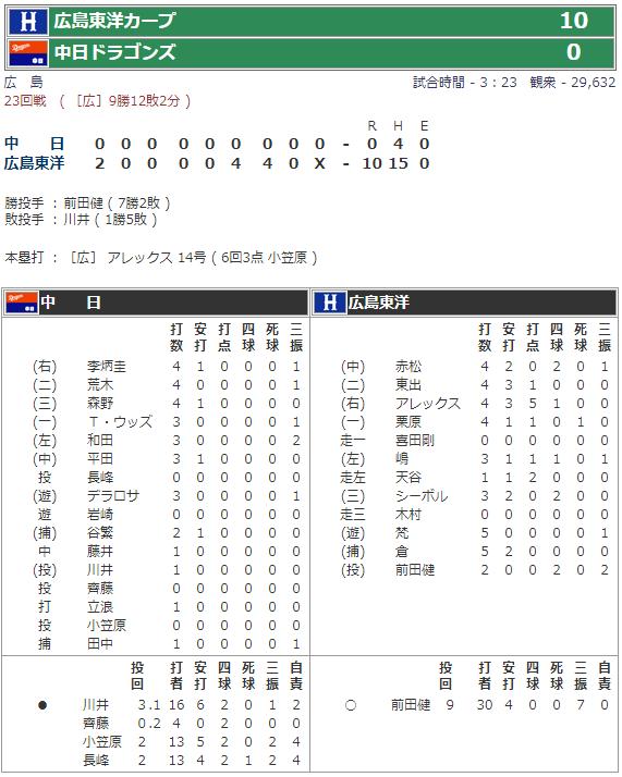 2008年9月20日広島市民球場試合