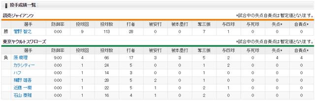 菅野ノーヒットノーランCSスコア投手成績