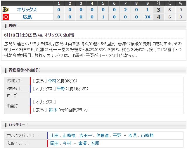 広島オリックス2回戦スコア