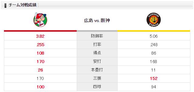 広島阪神_雨天試合開始遅延19時スタート_チーム対戦成績