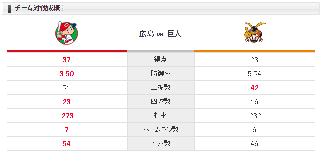 広島巨人_岡田明丈vsマイコラス_チーム対戦成績
