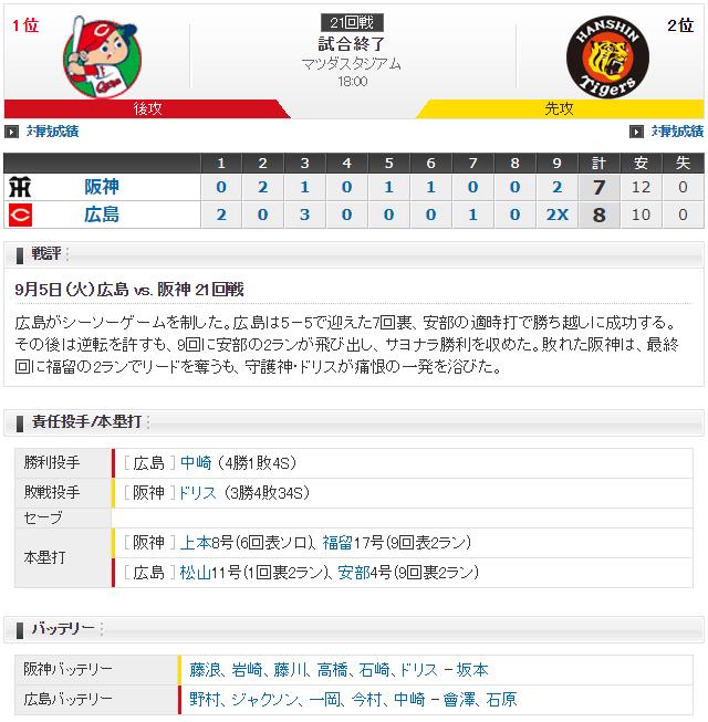 広島阪神ルーズベルトゲーム