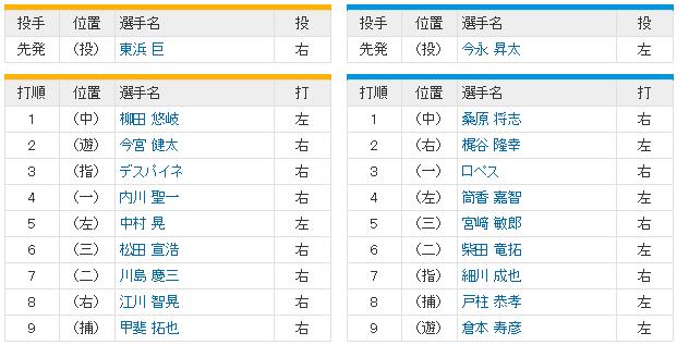 日本シリーズ横浜ソフトバンク2回戦_東浜今永_スタメン