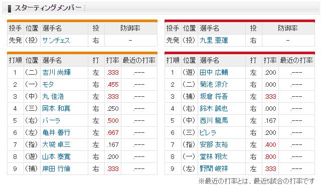 広島巨人オープン戦_坂倉将吾3番