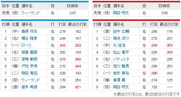 広島横浜_完全優勝決定戦_スタメン