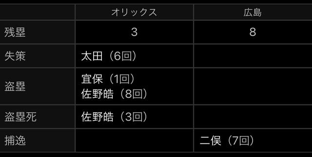 広島オリックス2軍残塁
