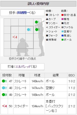 エルドレッド12号_配球