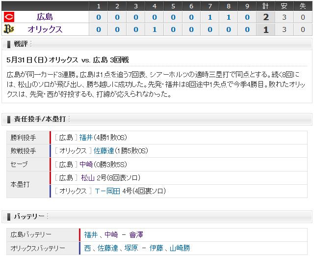 広島オリックス3回戦_12