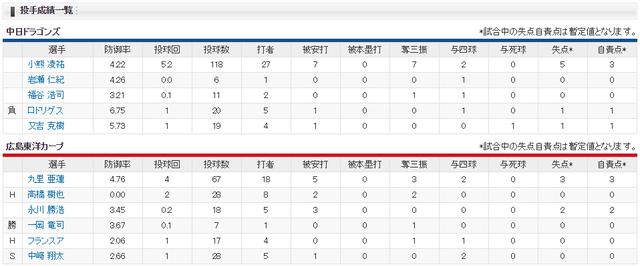 広島中日_中崎翔太100S_投手成績