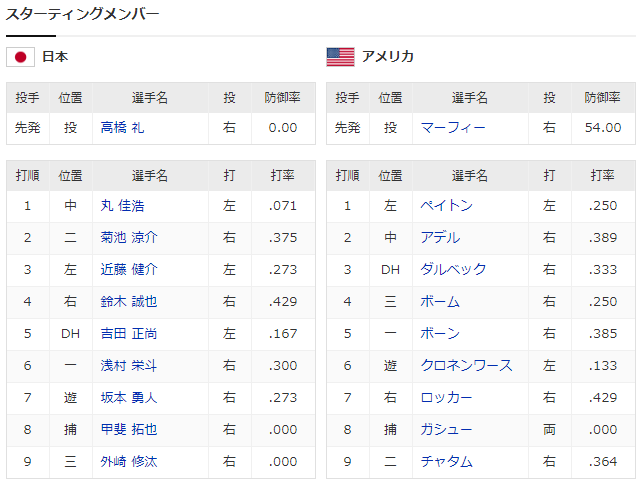 侍ジャパン_プレミア12_日本_アメリカ_スタメン