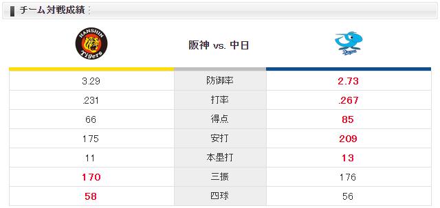 阪神中日_メッセンジャー引退試合_チーム対戦成績