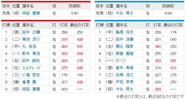 広島横浜_床田寛樹vs今永_スタメン