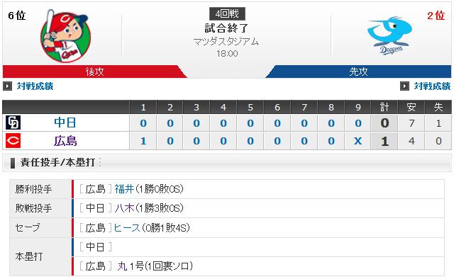 広島中日4回戦試合結果