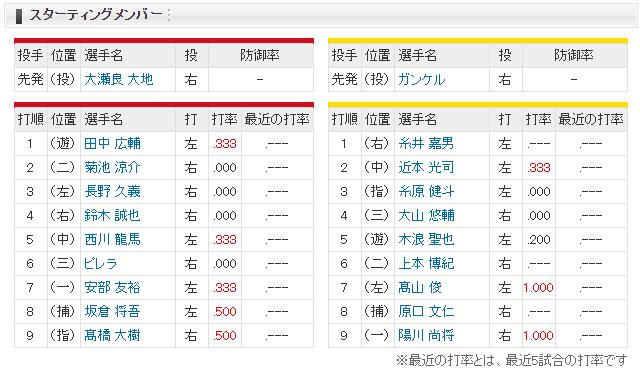 広島阪神オープン戦スタメン