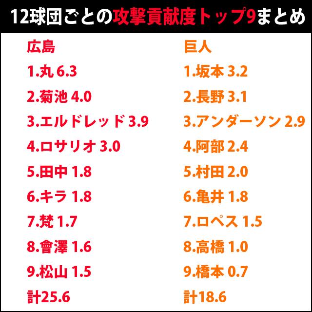12球団_攻撃貢献度_2014