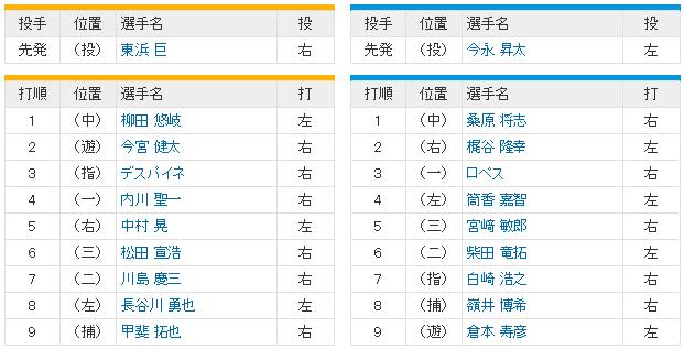 横浜ソフトバンク_日本シリーズ6回戦_今永昇太_東浜巨_スタメン