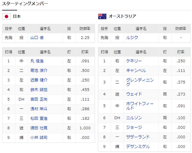 侍ジャパン_プレミア12_日本_オーストラリア_スタメン