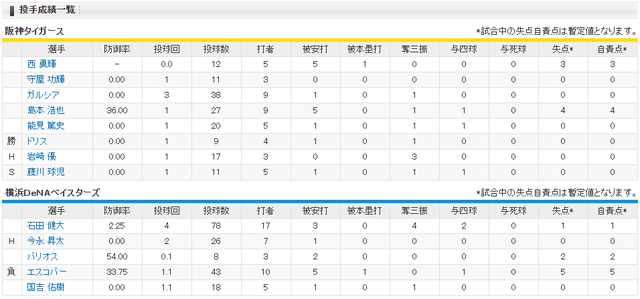 横浜阪神_CS1_ルーズベルトゲーム_投手成績