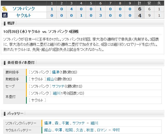 日本シリーズ_ヤクルトソフトバンク第4戦_スコアボード