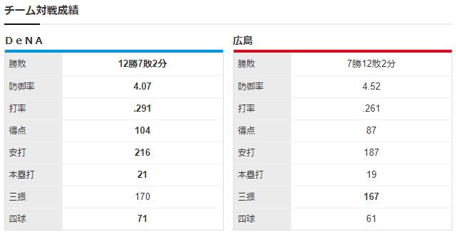 広島横浜_床田寛樹_京山将弥_チーム対戦成績
