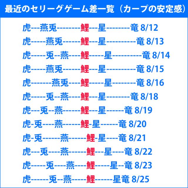緒方監督「勝負は9月!」