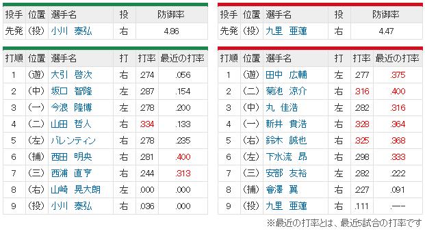 広島ヤクルト16回戦スタメン