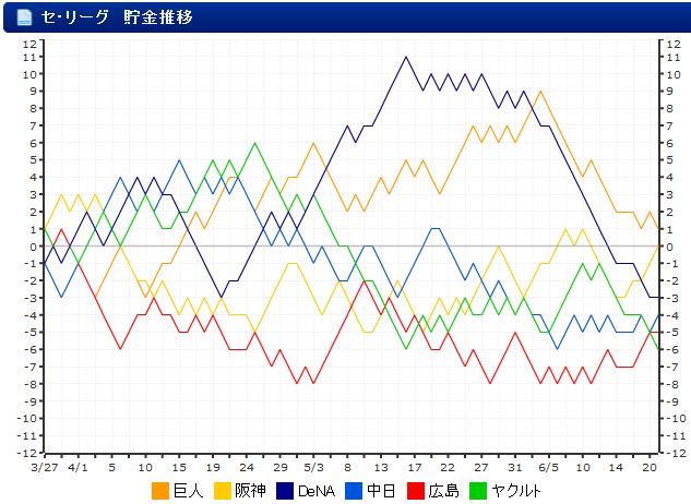 セリーグ_貯金移行_グラフ