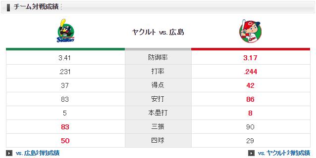 広島ヤクルト_戸田隆矢vs原樹理_チーム対戦成績