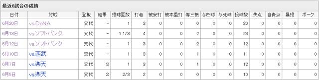 中崎翔太最近6試合