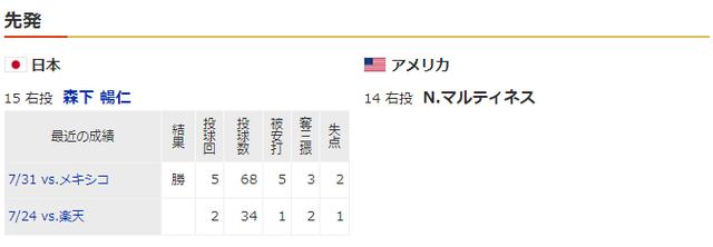 日本アメリカ_オリンピック_決勝戦_先発