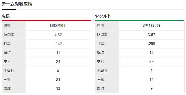 広島ヤクルト_森下暢仁_田口麗斗_チーム対戦成績