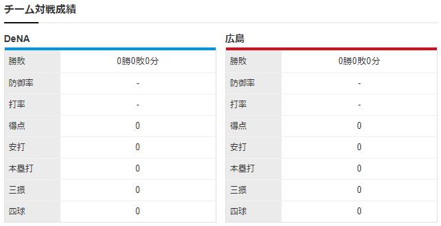 広島横浜_大瀬良大地_濱口遥大_チーム対戦成績