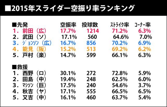 2015年スライダー空振り率ランキング