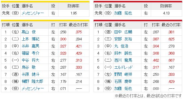 広島阪神_加藤拓也vsメッセンジャー_スタメン