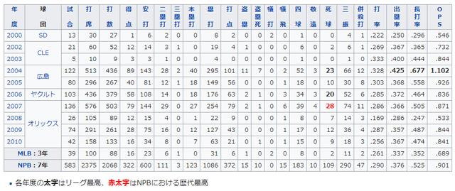 広島ラロッカ通算成績
