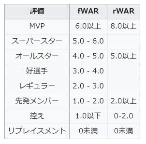 WAR評価基準